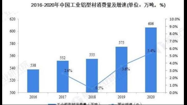 工业铝型材消费5年后的需求量将达到792万吨