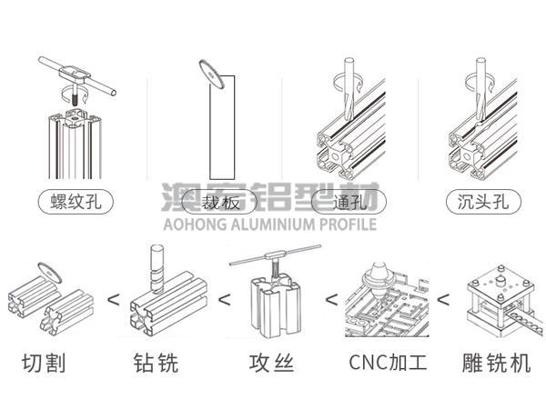 铝型材加工精度